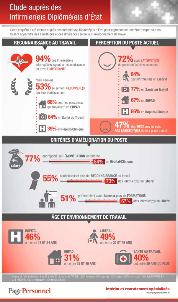 Infographie_Infirmiers