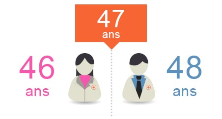 age moyen pharmaciens