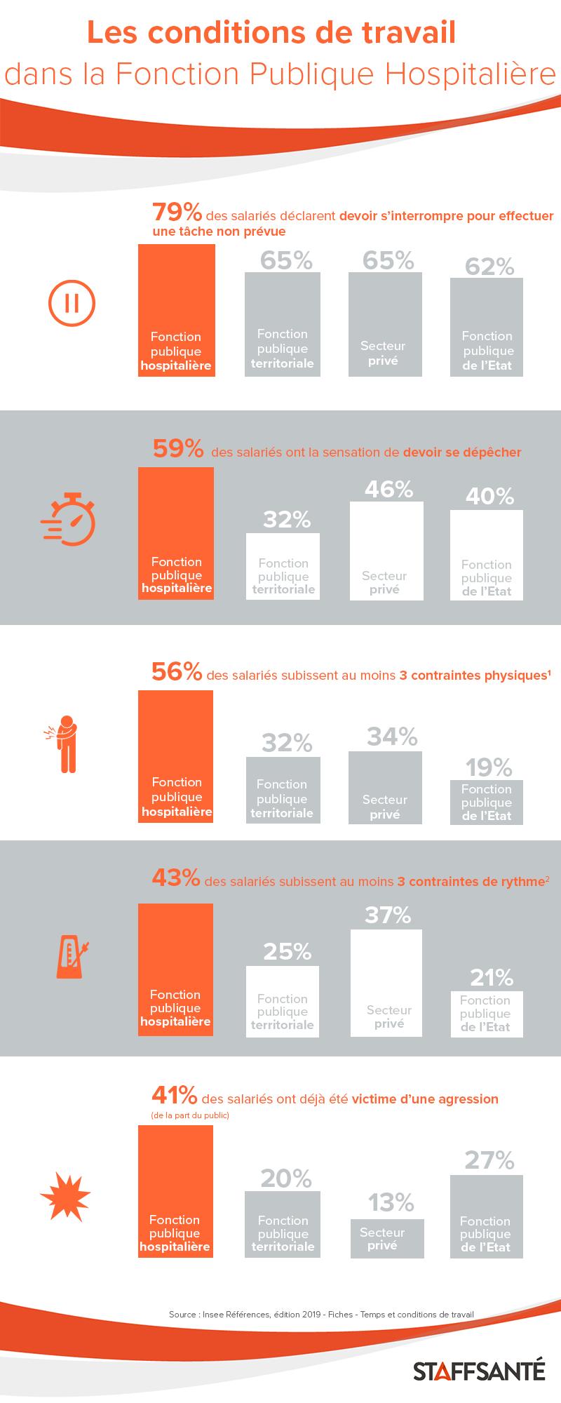 Infographie insee conditions de travail fonction publique hospitaliere